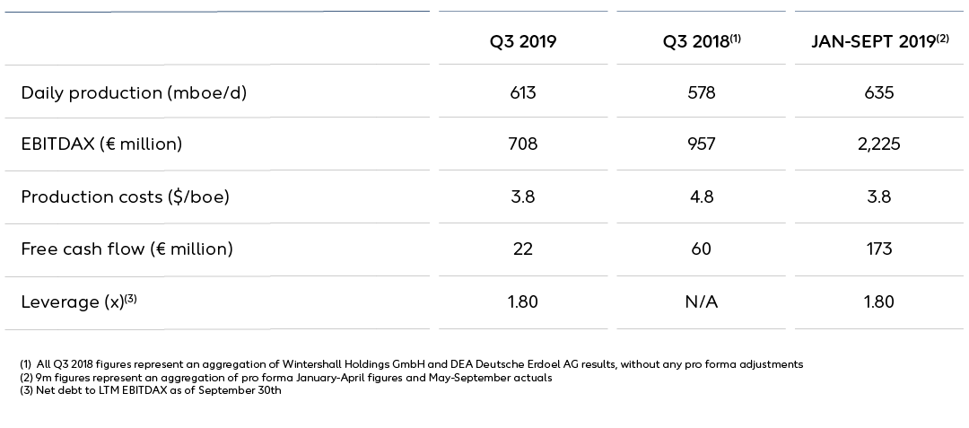 Wintershall Dea Q3 figures