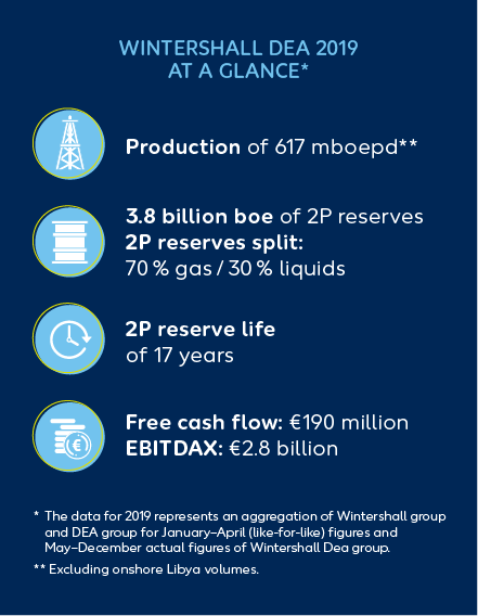 Wintershall Dea at a glance 2019