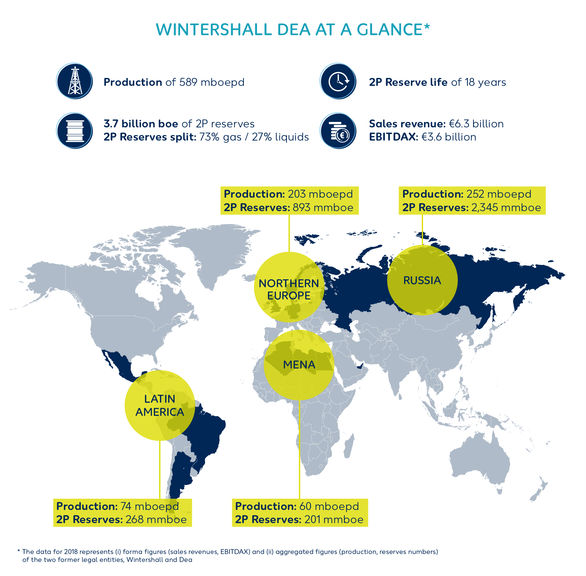 Wintershall Dea Finances at a glance
