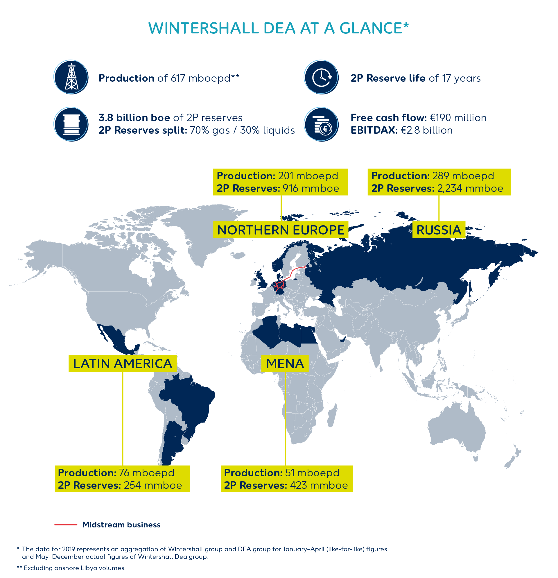 Wintershall Dea at a glance Q4