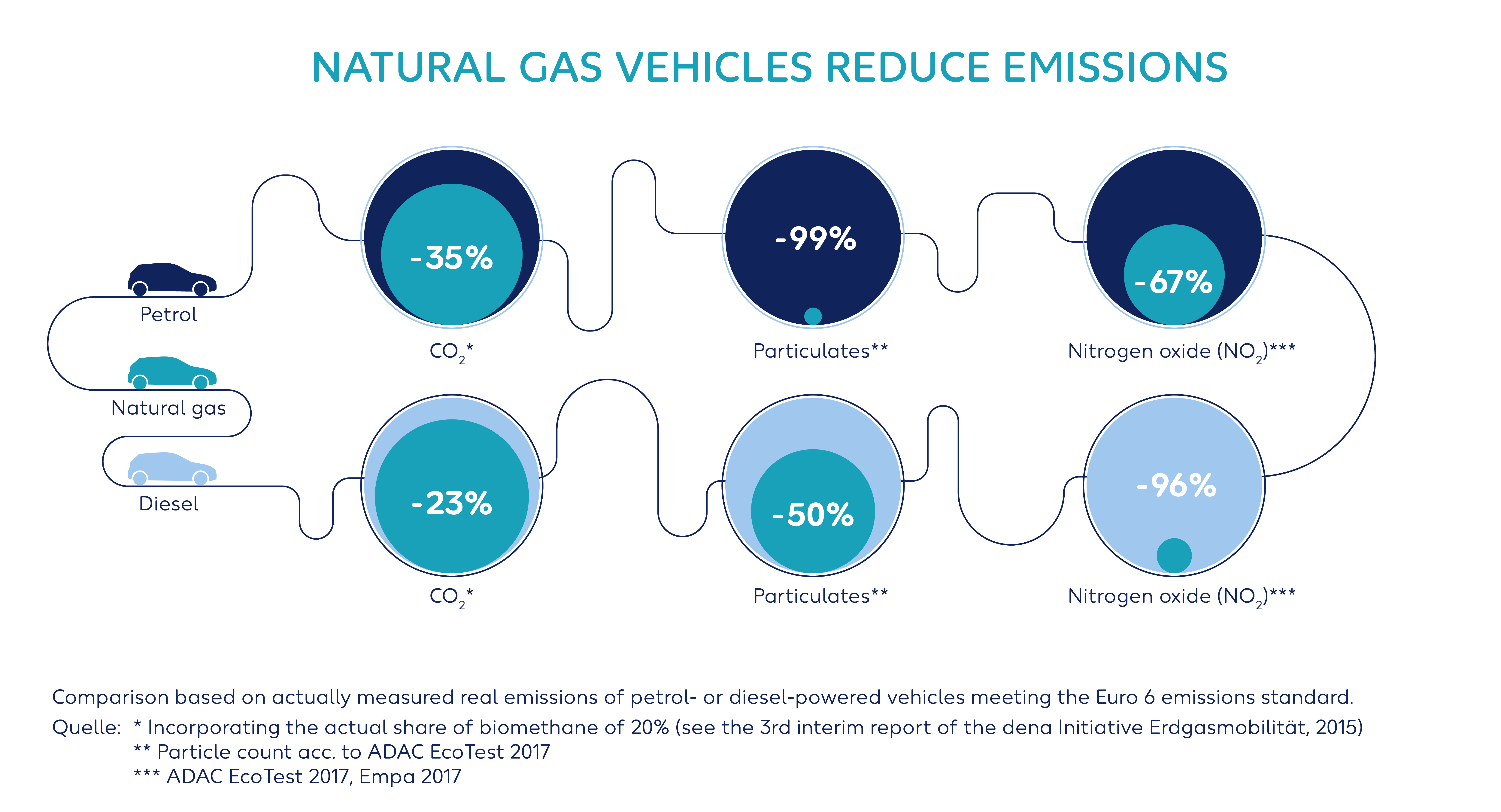 Wintershall Dea Infographic Natural Gas Vehicles
