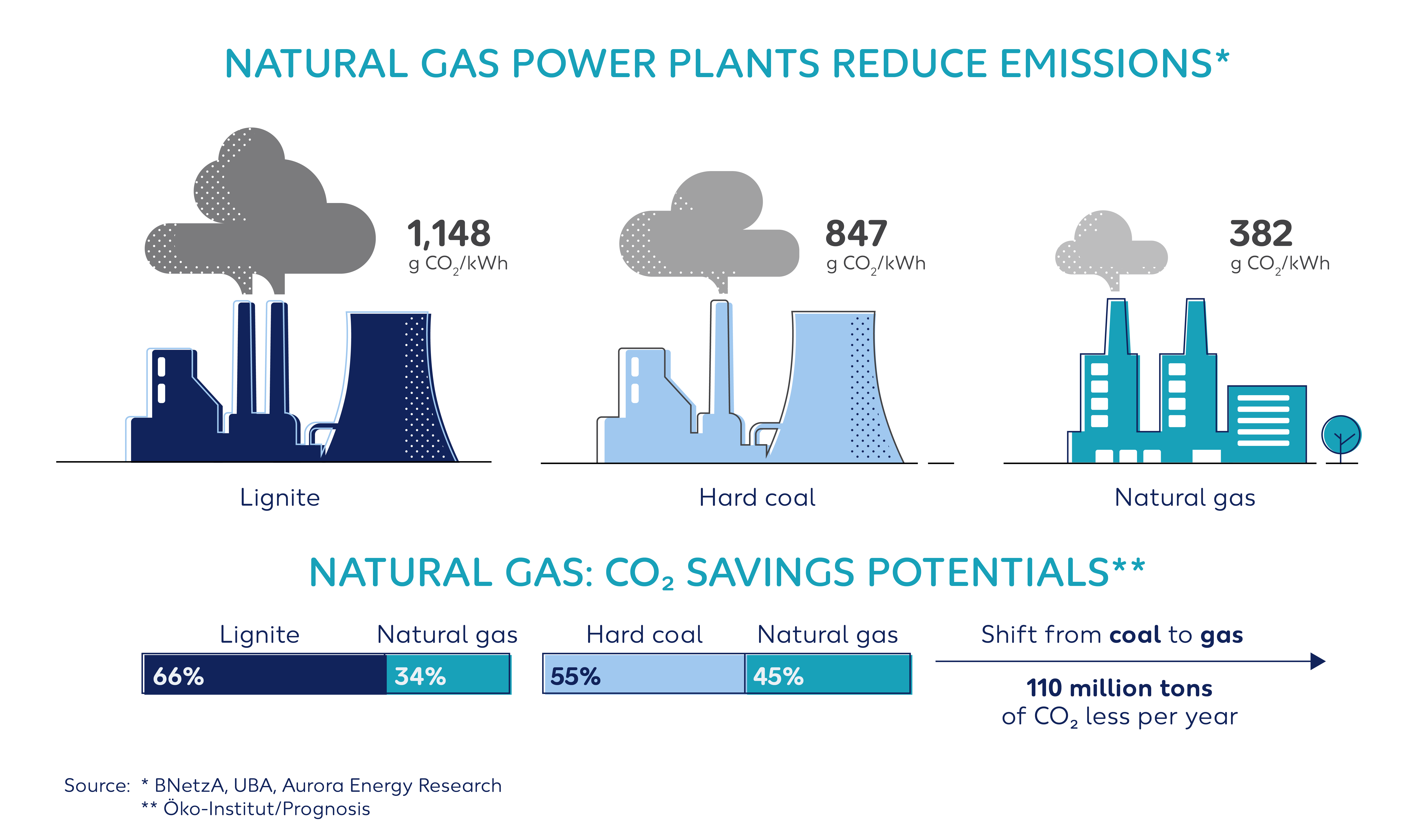 Wintershall Dea Infographic Natural Gas Power Plants