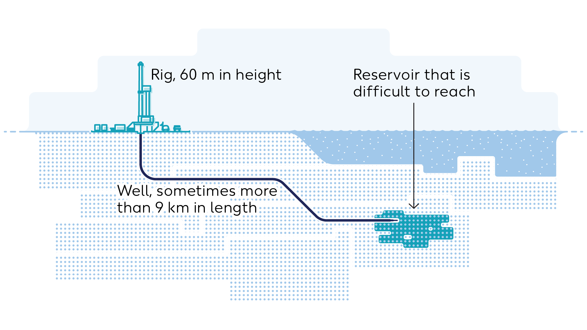 Wintershall Dea Graphic extended reach drilling