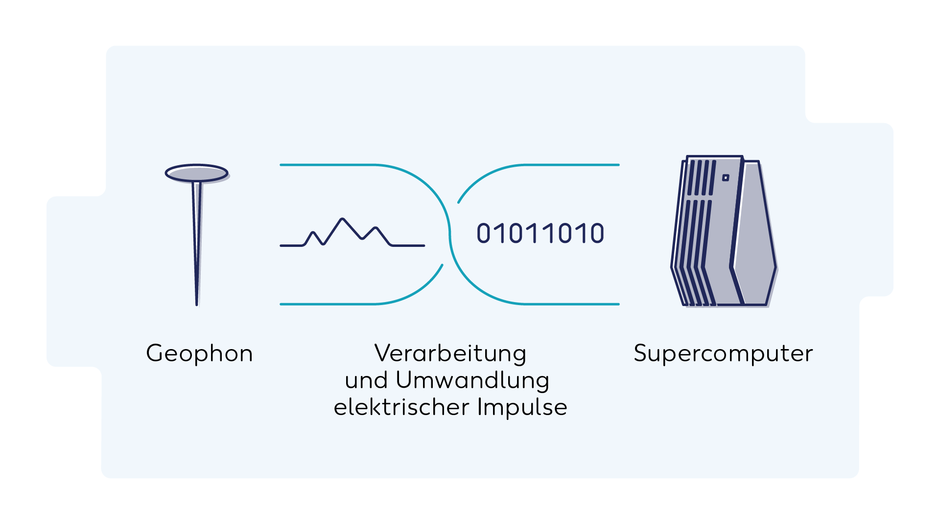 Wintershall Dea Geophon elektrische Impulse Supercomputer