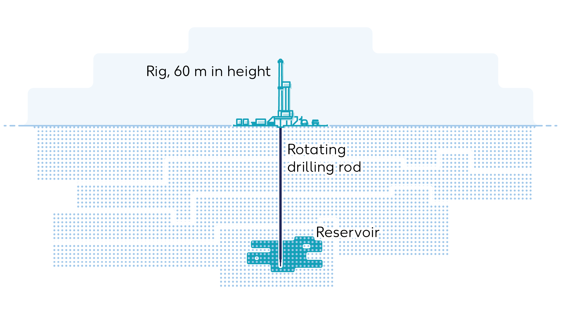 Wintershall Dea Graphic vertical drilling