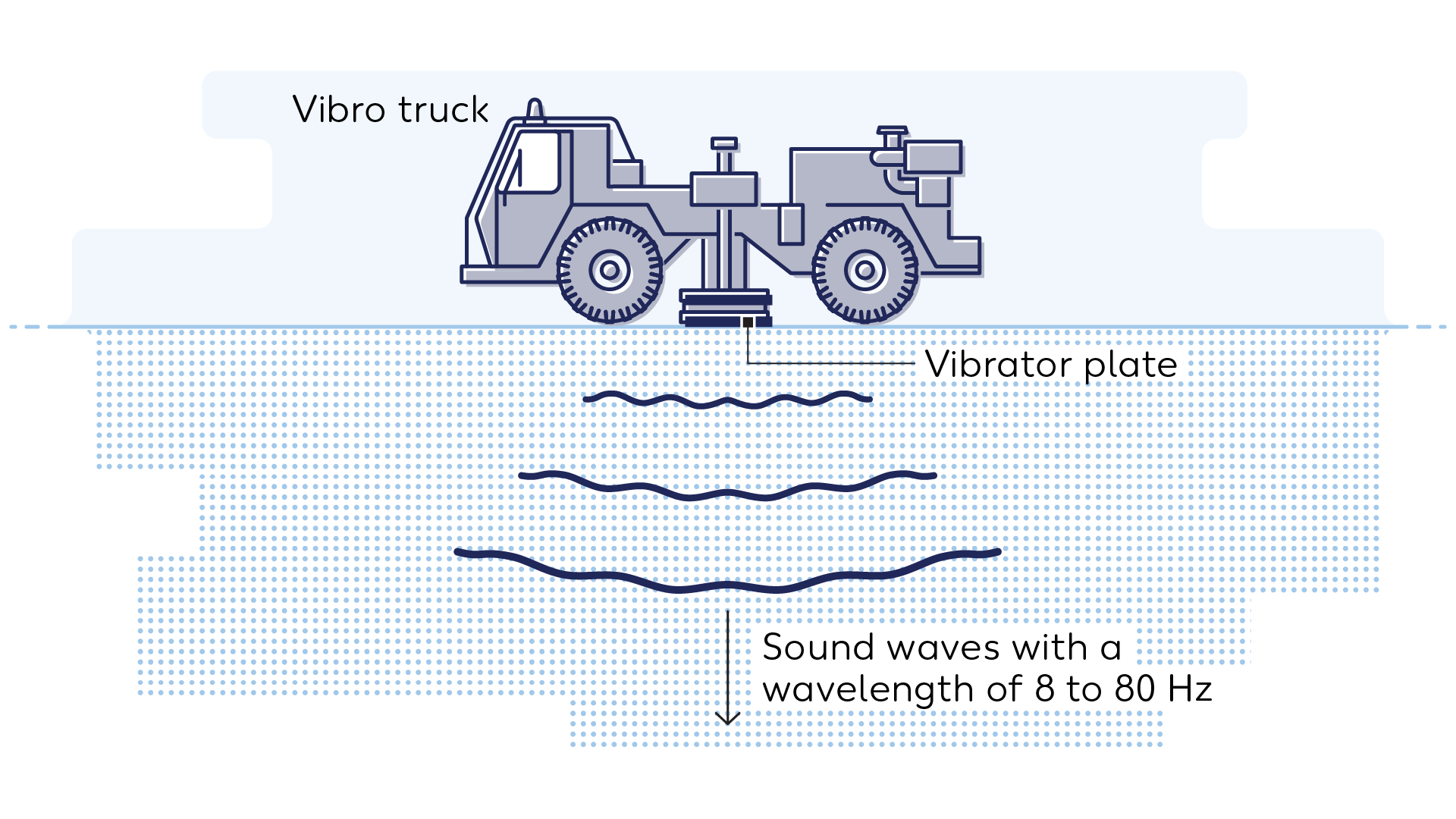 Wintershall Dea Graphic Vibro Truck Sound waves